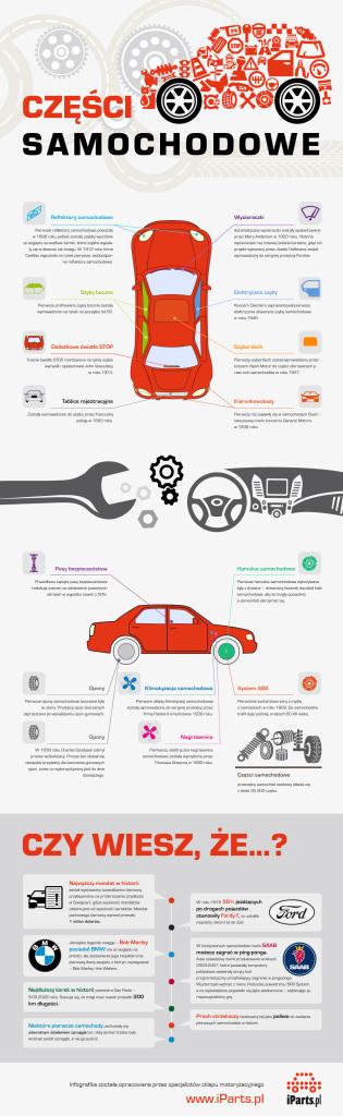 Infografka - części samochodowe