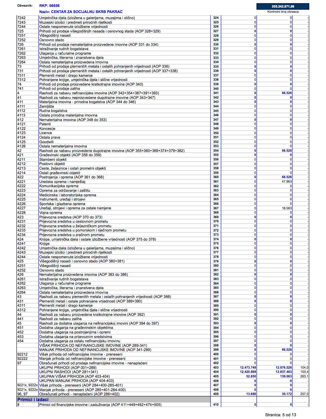 Izvještaj Centra o prihodima i rashodima, primicima i izdacima za 2019. godinu - stranica 5