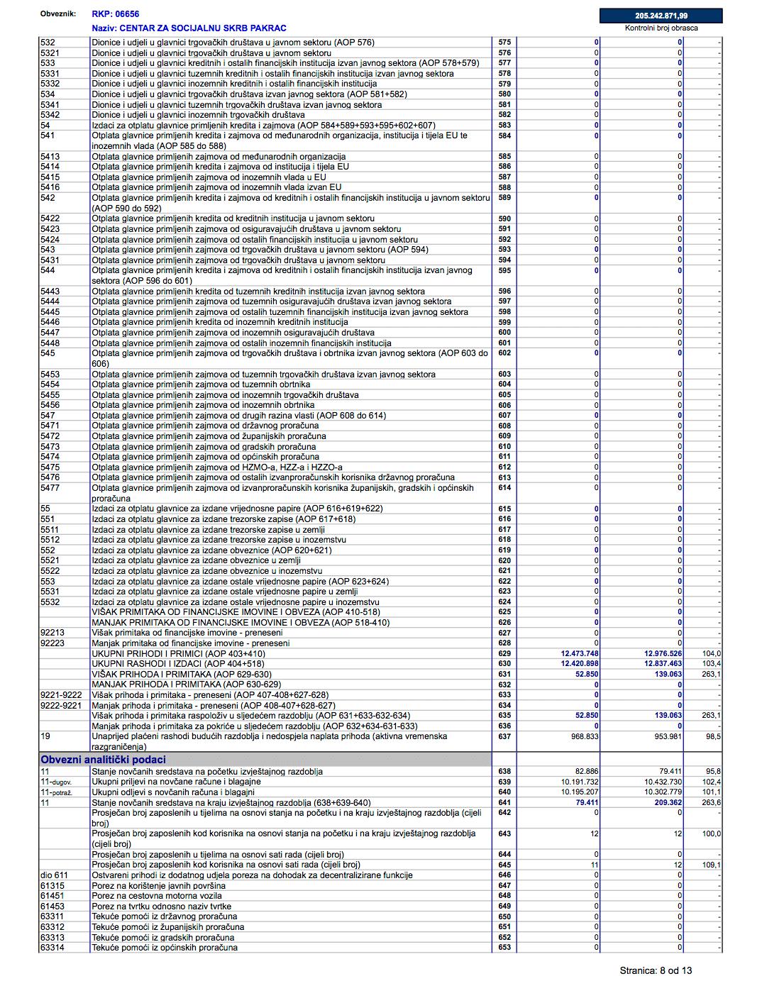 Izvještaj Centra o prihodima i rashodima, primicima i izdacima za 2019. godinu - stranica 8