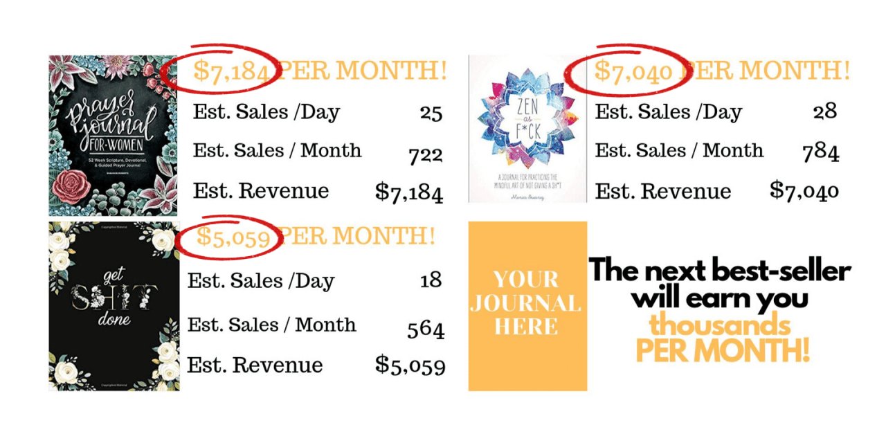 How To Make $4041/Month With 6-word Books That Amazon Sells For You!