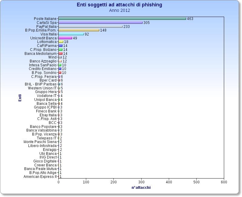 attacchi di phishing nell'arco del 2012