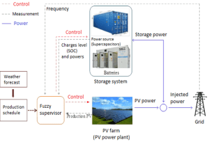 Energy management structure