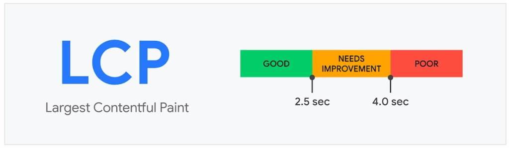 LCP dient sneller dan 2,5 s te zijn