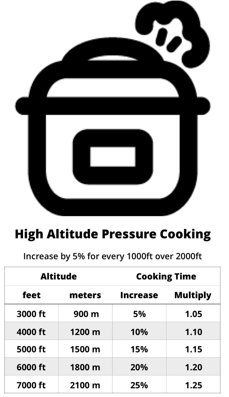 High Altitude Pressure Cooking Adjustment Chart