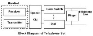 Telephone Set  Microphone, Receiver, Switch connections