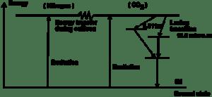 CO2 Laser (The molecular gas laser)
