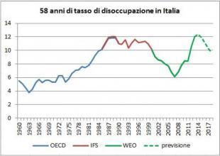 tasso di disoccupazione in italia negli ultimi cinquantotto anni di alberto bagnai