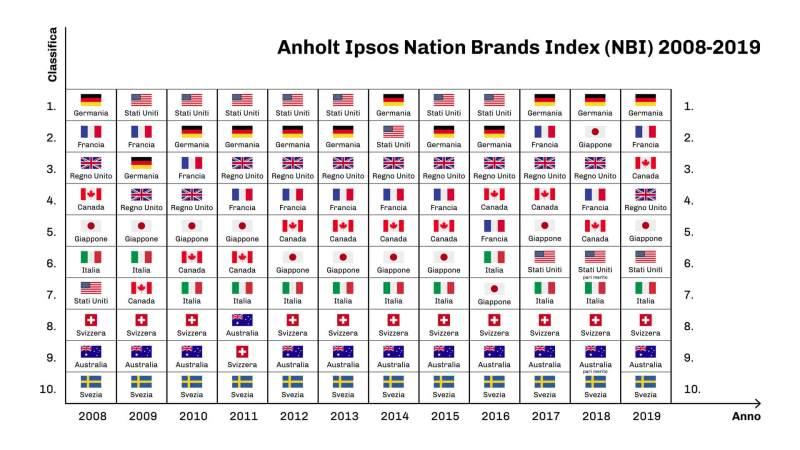 Classifica Nation Brand Index dal 2008 al 2019