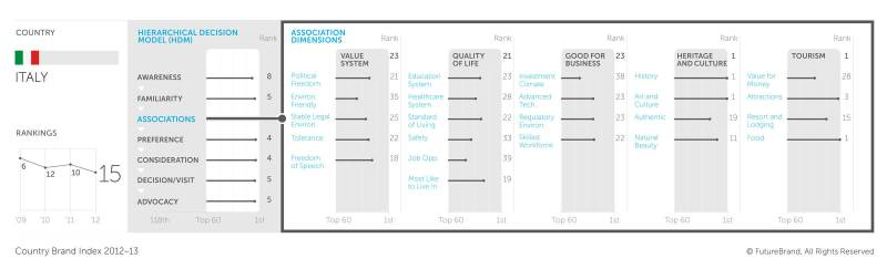 Ranking Italia nel CBI