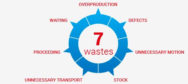 Image result for kaizen eliminate waste