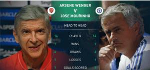Arsenal 1-0 Chelsea: Arsene wenger won bitterest rival Jose Mourinho