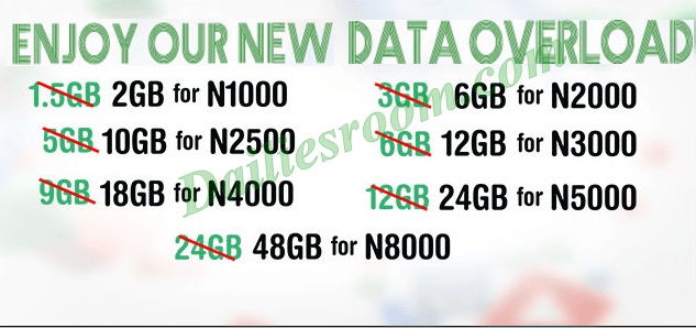 Glo Overload Data Plan Subscription Code For Daily, Weekly and Monthly