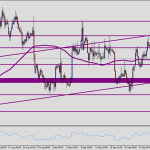 Technical analysis of EUR/USD for September 30, 2016