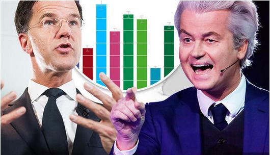 Holland Election 2017 polls LIVE Update | Geert Wilders Vs Mark Rutte in Netherlands