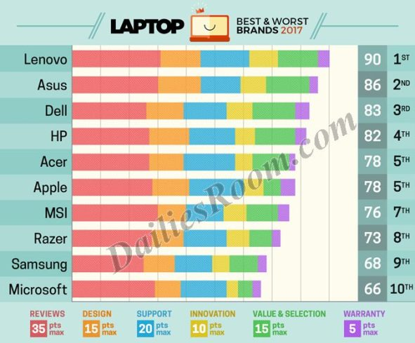 Apple falls to 5th Position in best Laptop Brand Survey; Price and Few Option Factors