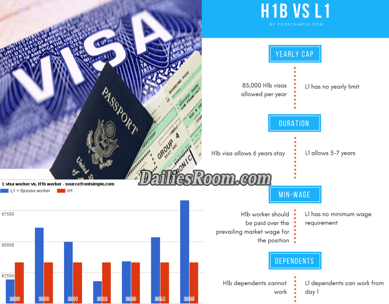 what is h1b visa and l1 visa