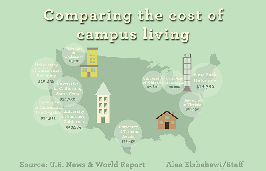 Uc Berkeley Campus Housing Prices Rank Among Highest In
