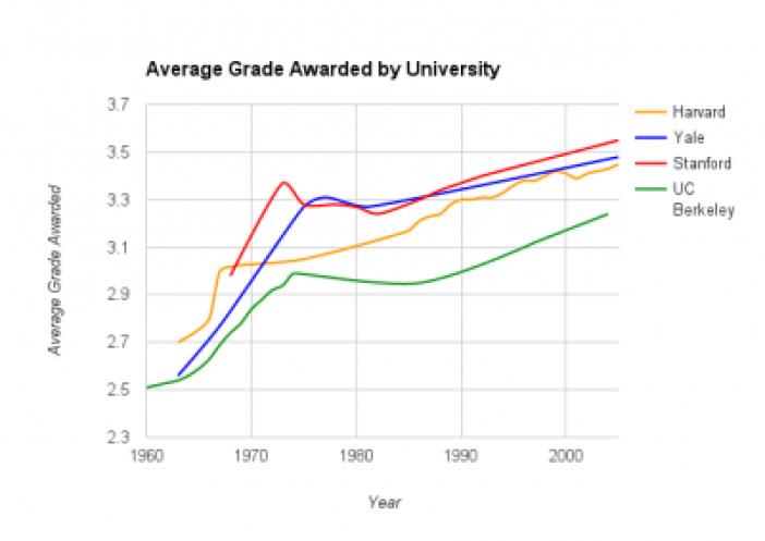 The truth about UC Berkeley's 'grade deflation' | The Daily Californian