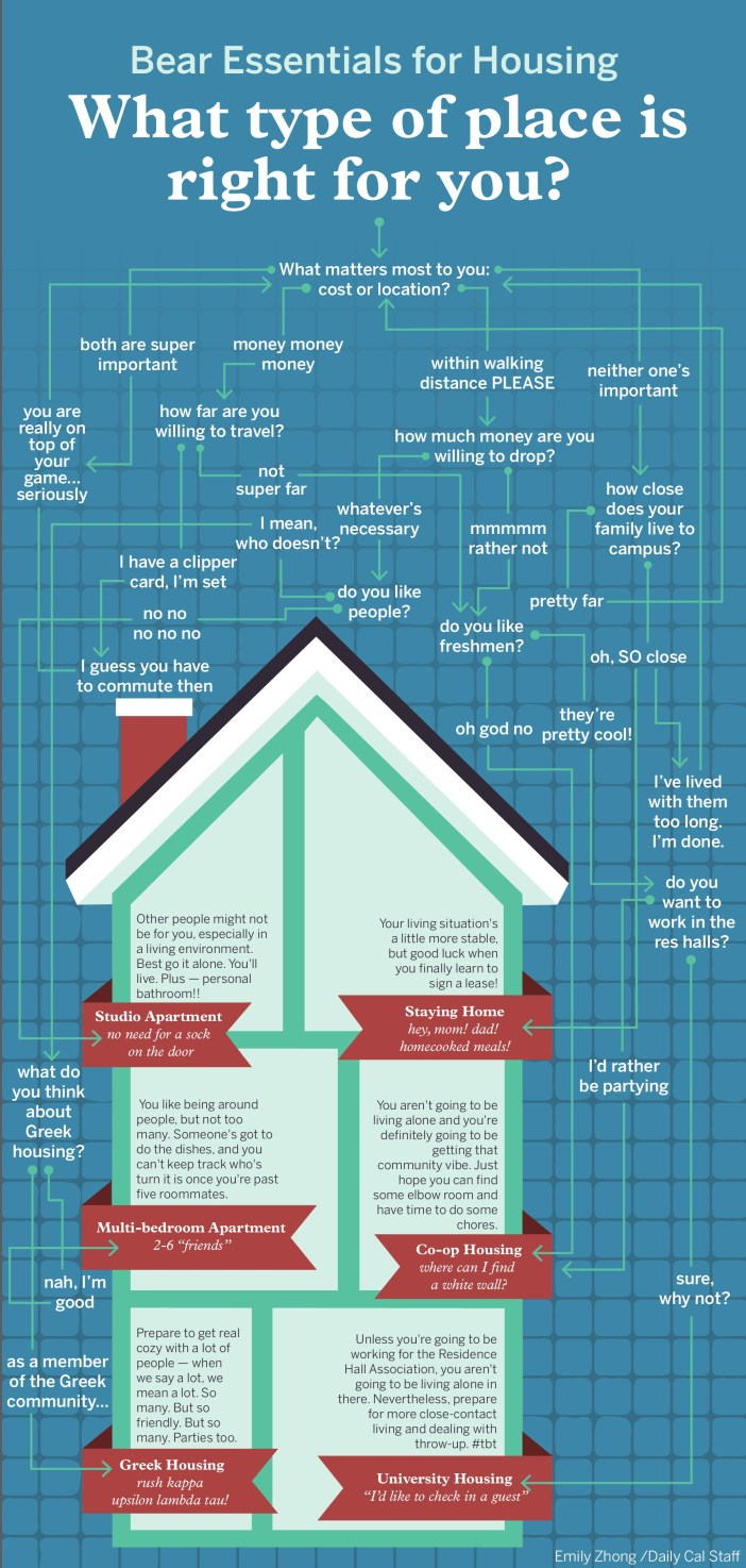 Bear Essentials for Housing: Infographic