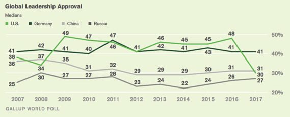 Gallup poll with presidential ratings