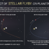 Diagram showing impact of stellar flyby on planetary orbit