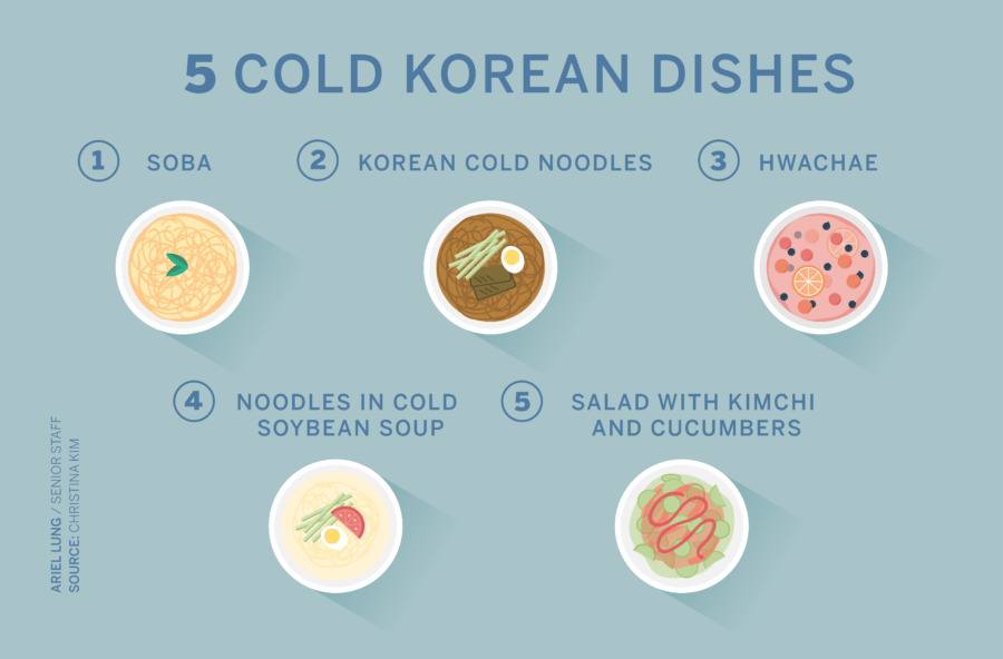 Illustration and list of five cold Korean dishes