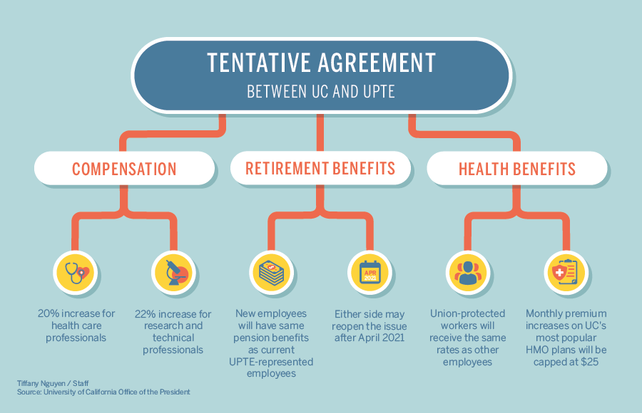 infographic of tentative UC and UPTE agreement