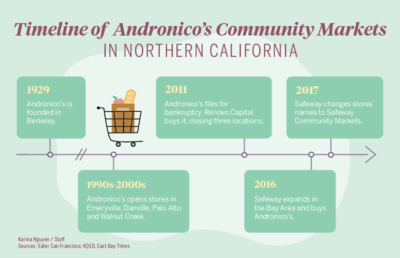 Timeline of Andronica's community Markets in northern California
