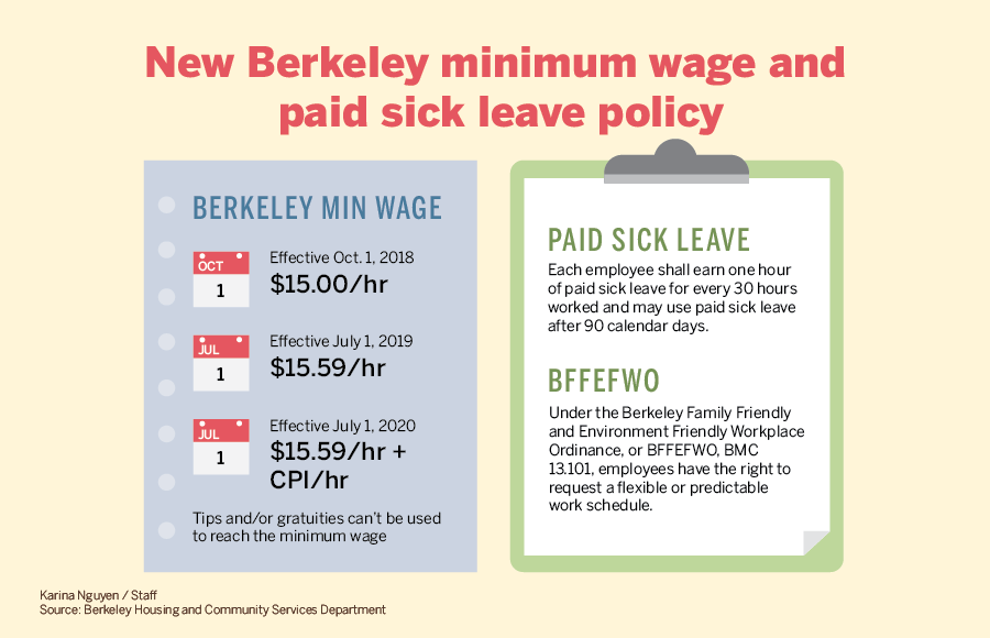 New Berkeley minimum wage and paid sick leave policy