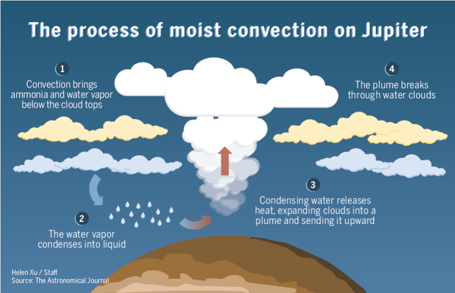 Diagram of moist convection on Jupiter