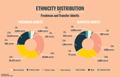 Pie charts of ethnicity distribution of freshman and transfer admits