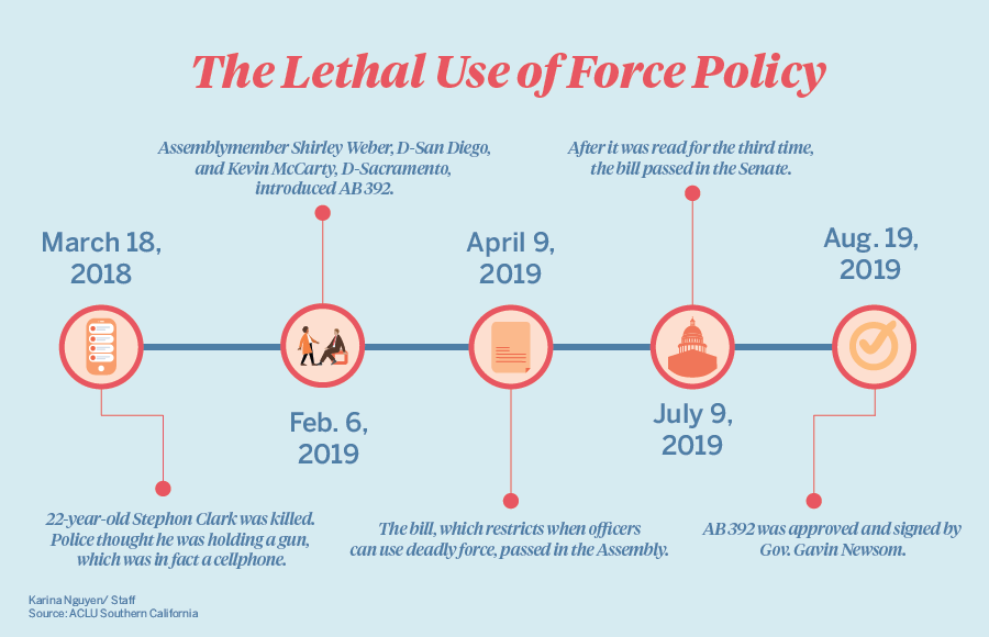 Infographic with timeline of lethal use of force policy