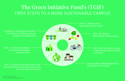 Diagram showing The Green Initiative Fund's steps to a more sustainable campus