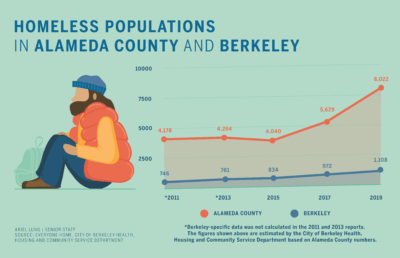 infographic on homeless population in Alameda and Berkeley