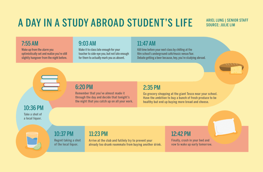 day in study abroad student's life