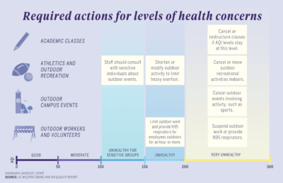 Infographic about aqi and health concerns