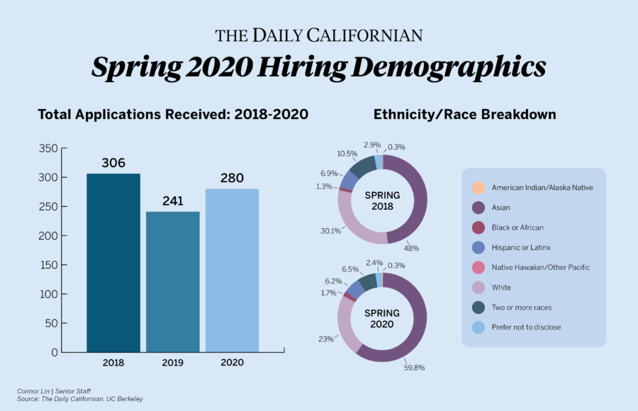 infographic about spring 2020 hiring demographics