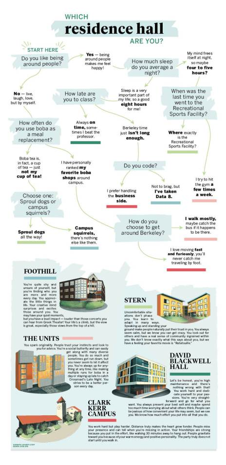 flow chart quiz housing residence hall