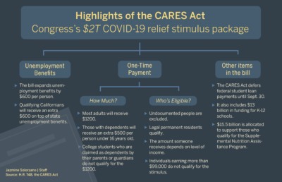 Infographic about COVID-19 relief stimulus package