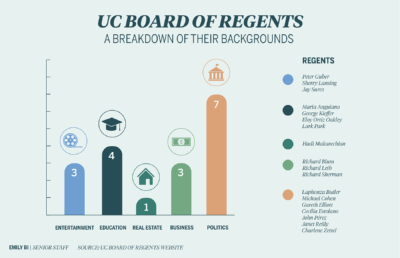 Infographic showing the backgrounds of the members of the UC Board of Regents