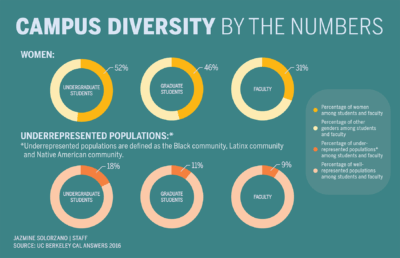 Infographic about levels of diversity among campus faculty and students