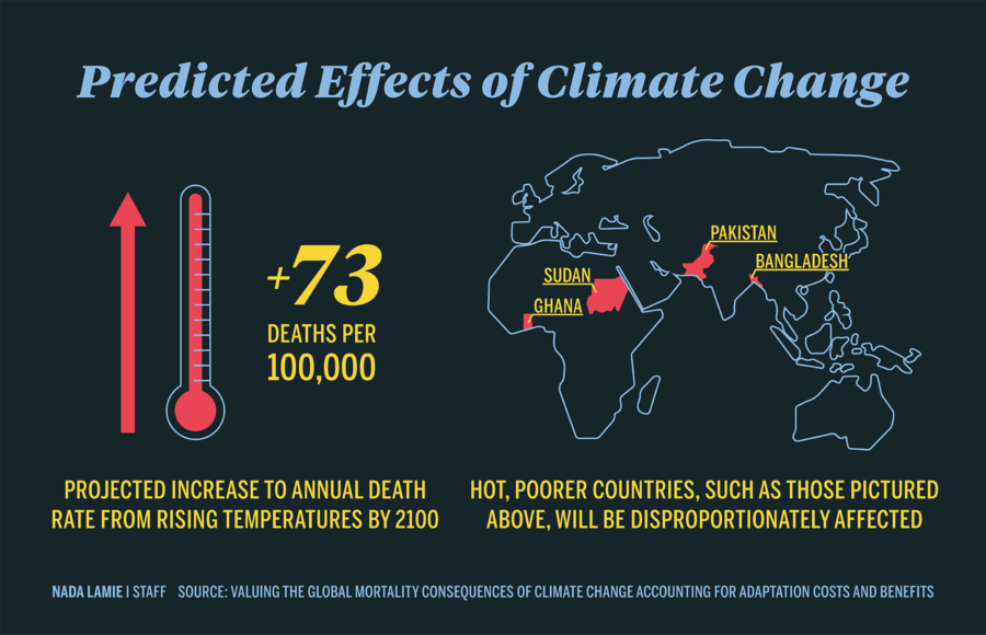 Infographic showing the predicted effects of climate change