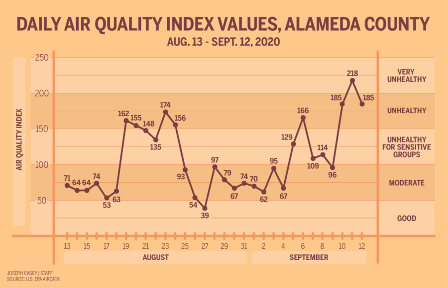Infographic showing daily Air Quality Index values in Alameda County, August 13 - September 12, 2020