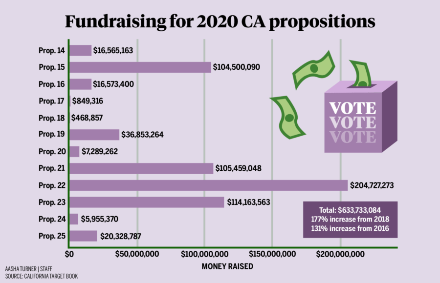 Infographic portraying the funding for the 2020 CA propositions