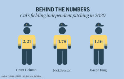 Infographic depicting Cal baseball's fielding independent pitching in 2020, by Aasha Turner