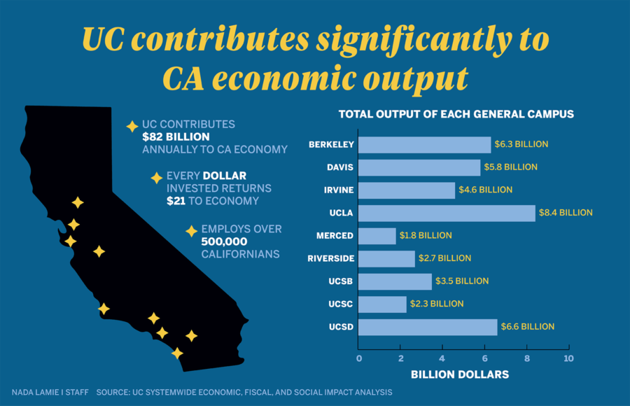 Infographic depicting the University of California's contributions to California's economic output