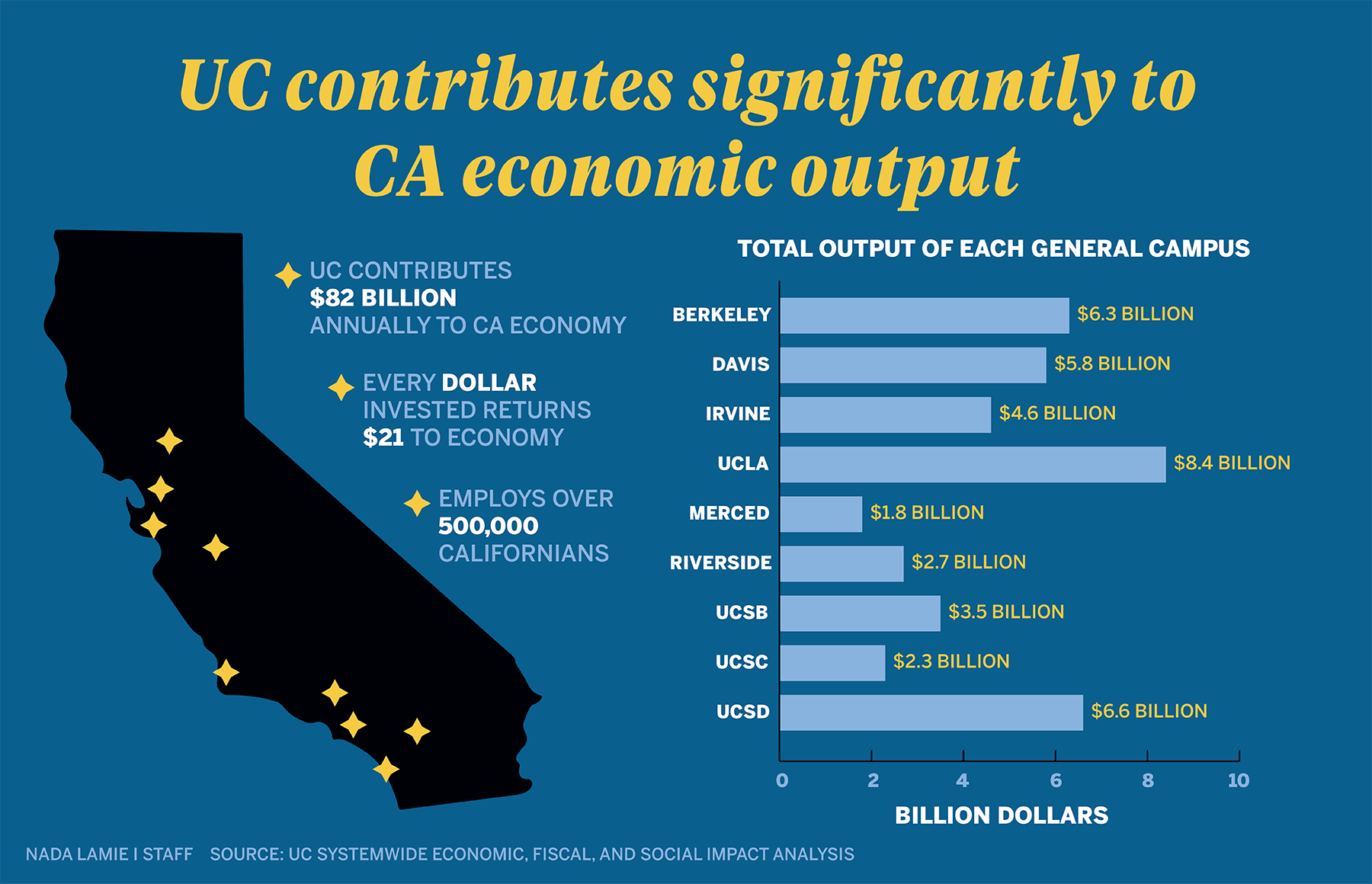 Study finds UC provides $82B in economic output for CA