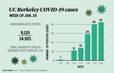 Infographic about the rise in undergraduate COVID-19 cases at UC Berkeley