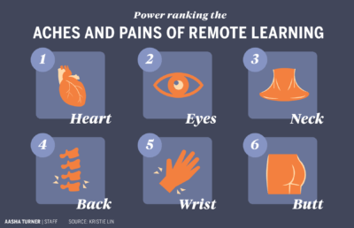 Infographic about the aches and pains of remote learning