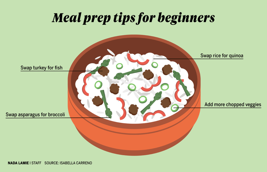 Infographic depicting meal prep tips for beginners
